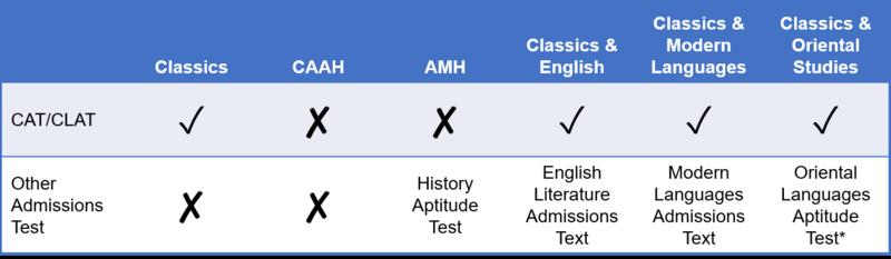 admissions test